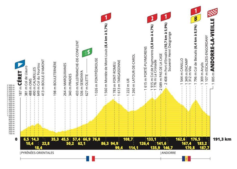 2021 Tour de France étape 15