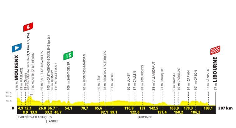 2021 Tour de France étape 19 Profil