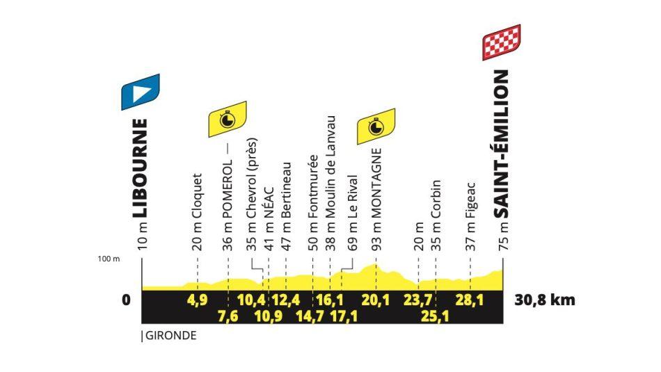 2021 Tour de France étape 20 Profil