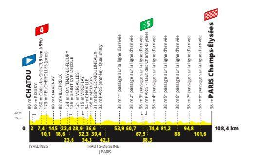 2021 Tour de France étape 21 profil