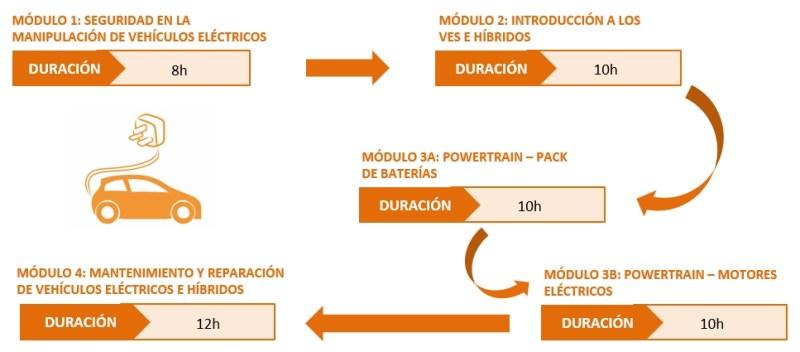 módulos vehículo eléctrico