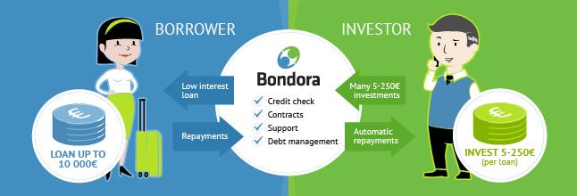 Bondora.com платформа за peer-to-peer кредитиране