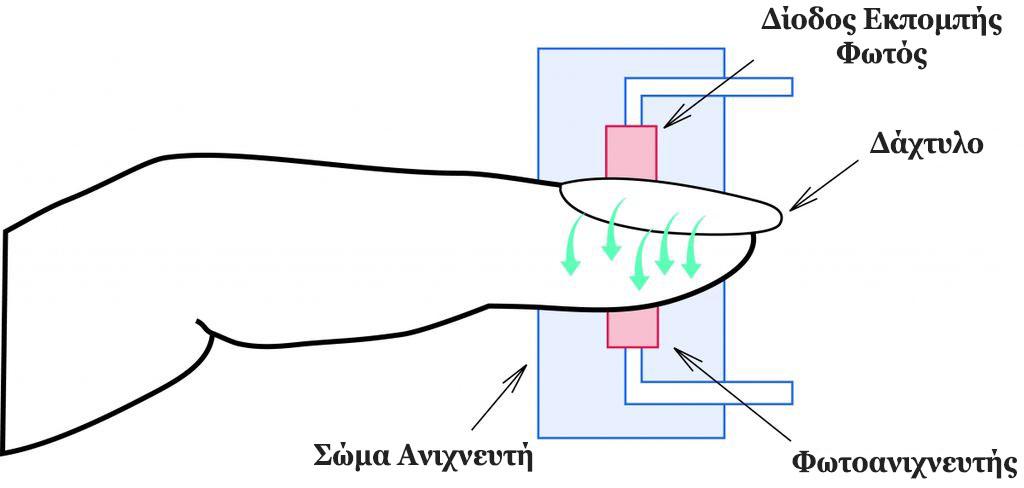 Παλμική Οξυμετρία