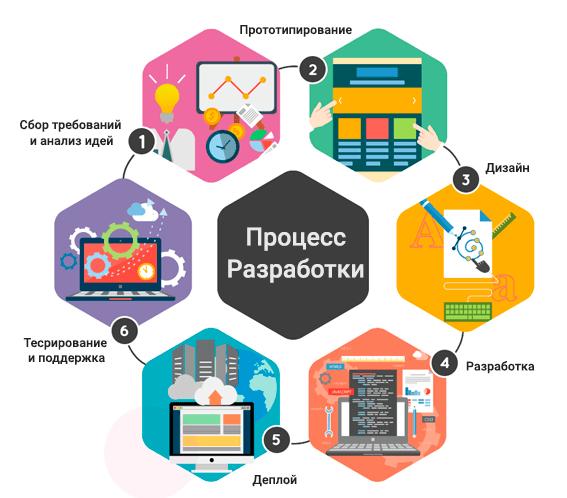 Цикл разработки приложения