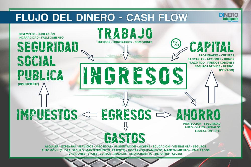 Dinero Inteligente Editorial Roman Gutierrez Ingresos Dinero Ciclo