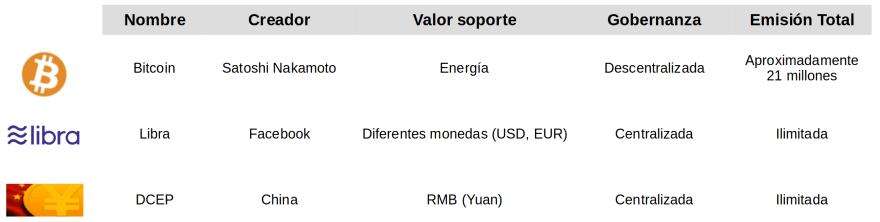 Comparativa Bitcoin, Libra y DCEP