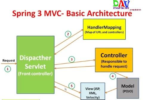 Spring MVC Basic