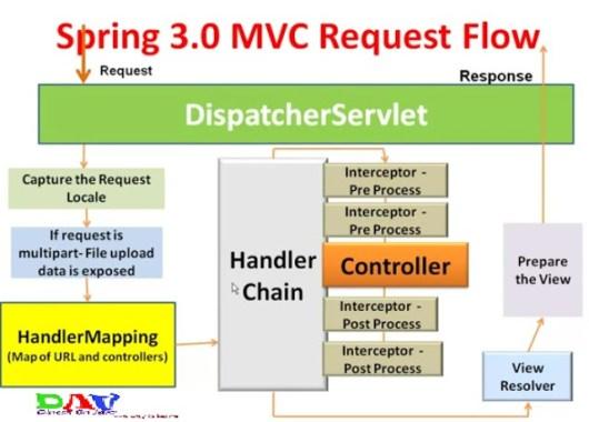 Spring MVC Details