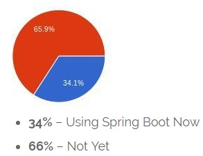 Learn Spring Boot Tutorial with Complete Introduction