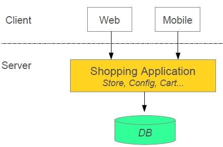 monolith application architecture