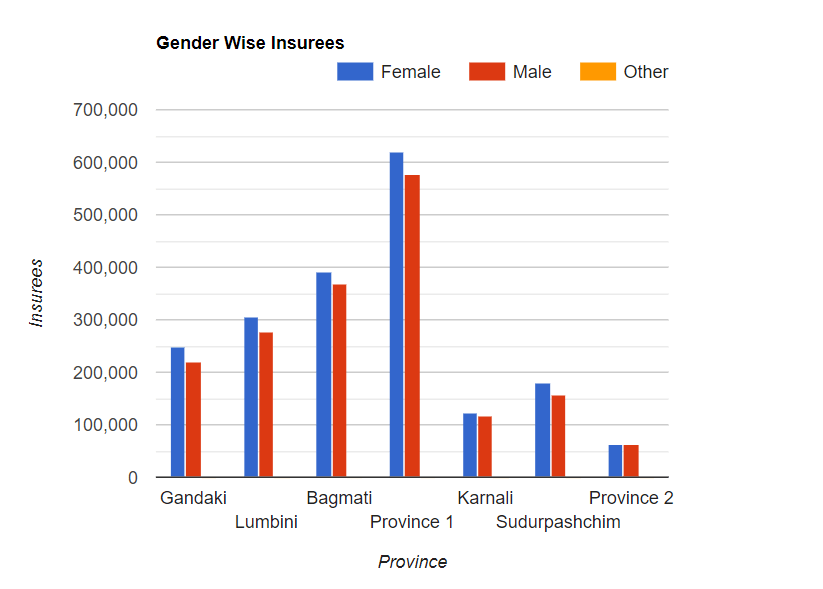gender wise - health insurance in nepal - dinesh roy