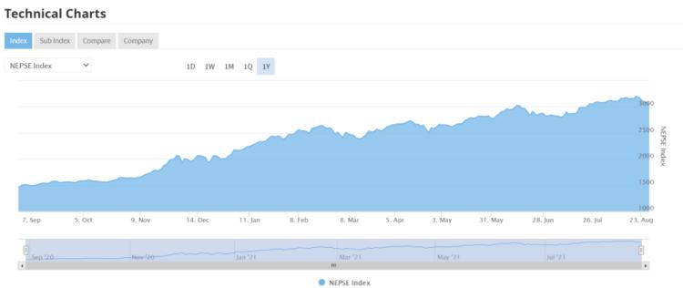 NEPSE invest nepal stock market