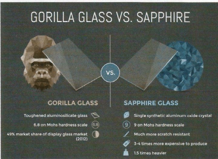 Gorilla glass Vs. Sapphire glass