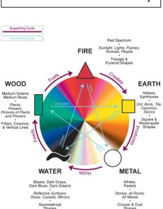 The elements when closest to their natural also applying feng shui five your home care healthy living rh