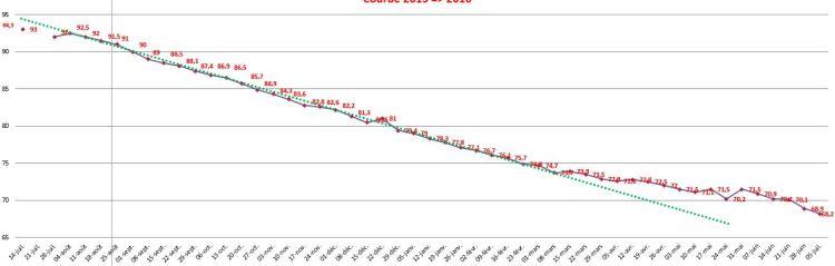 Courbe de suivi de mon poids sur une année