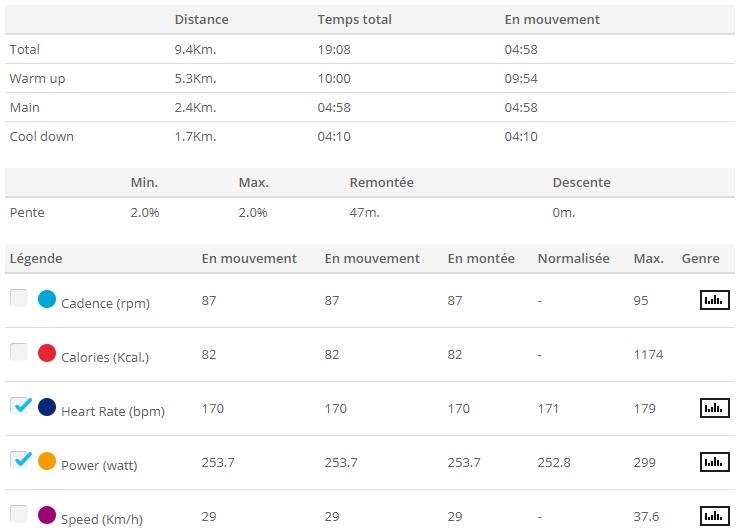 Dingue de vélo - séances Home Trainer - FTP5 puissance Max 5mn