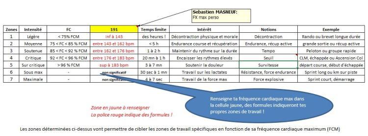 Dingue de vélo - les zones de travail en fonction de sa Fréquence Cardiaque Maximum (FCM)