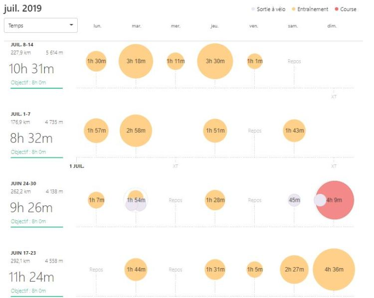 Dingue de vélo - Dure d'enchaîner les sorties hebdo juin juillet 2019