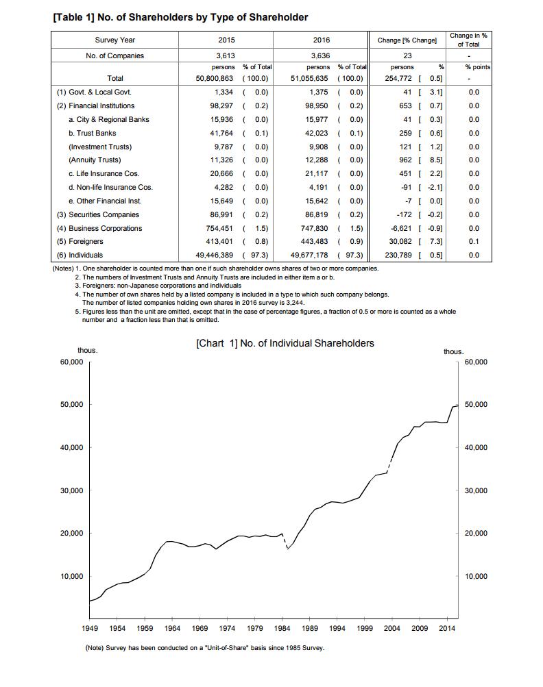 Número de investidores na bolsa de Tokyo