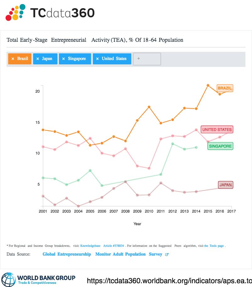 Total de empreendedores em estágio inicial (18-64) no Brasil EUA Japão e Singapura