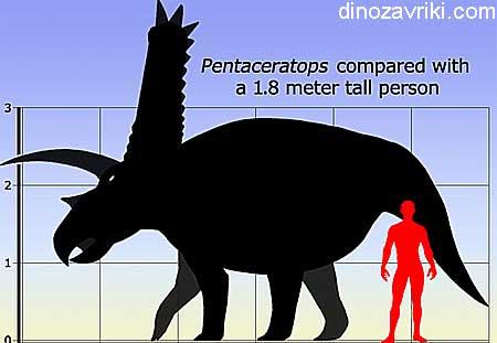 Динозавр с рогами: пентацератопс, длина, высота, вес