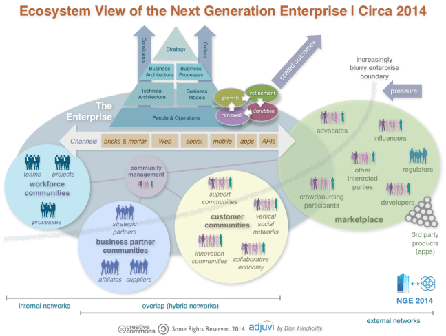 Ecosystem View of the Next Generation Enterprise for 2014: Workforce Community, Customer Community, Partner Community, Market, Social Business