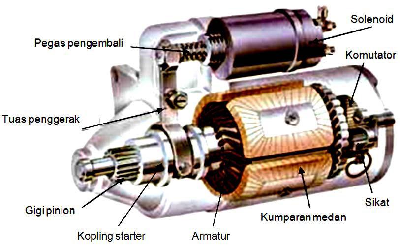 Sistem Starter dan Sistem Transmisi  Sistem Starter Mobil