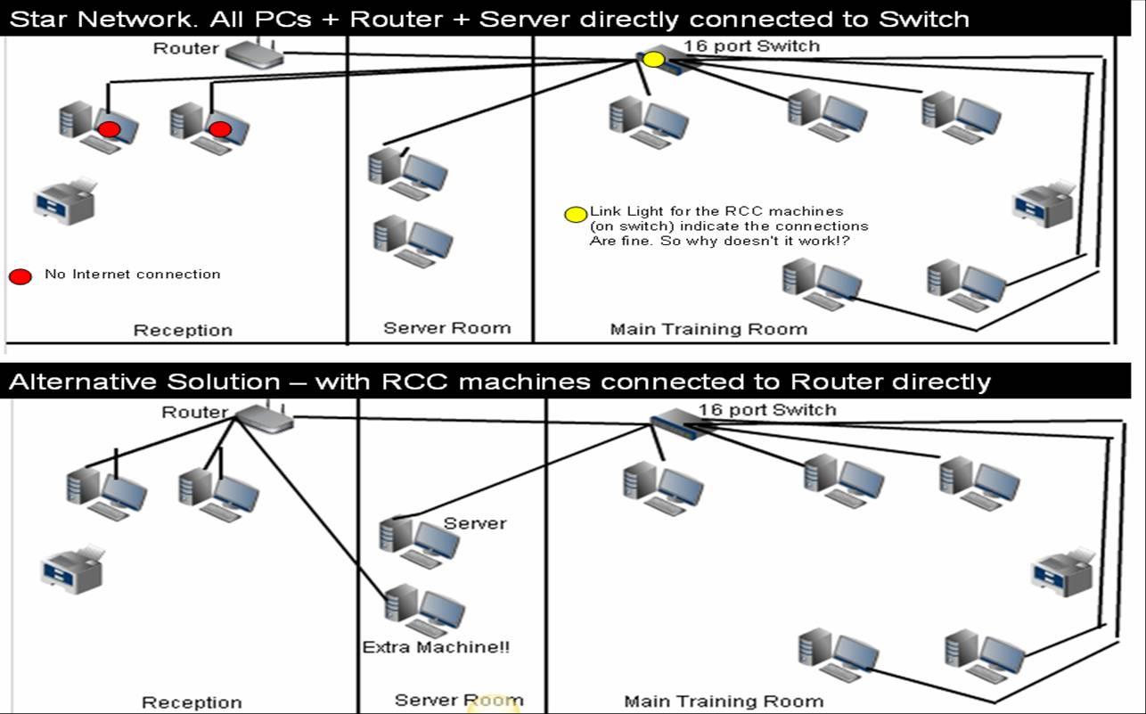 Wireles Power Diagram