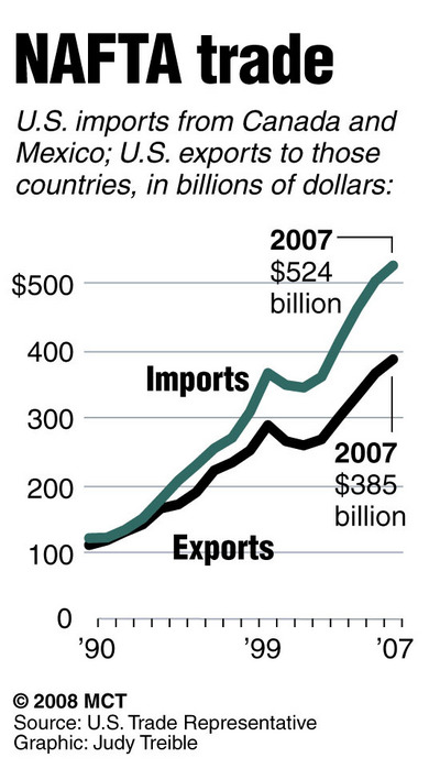 NAFTA trade has increased steadily