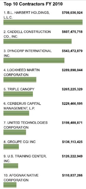 Snapshot: Top 10 State Department Contractors FY2010 Diplopundit