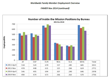Family Member Employment, State Department, Nov 2014