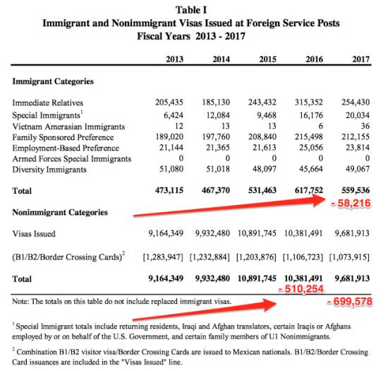 StateDept Revises Downward Its Consular Revenue Forecasts