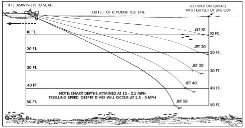 jet diver application depth
