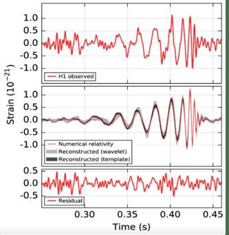 LIGO Detections