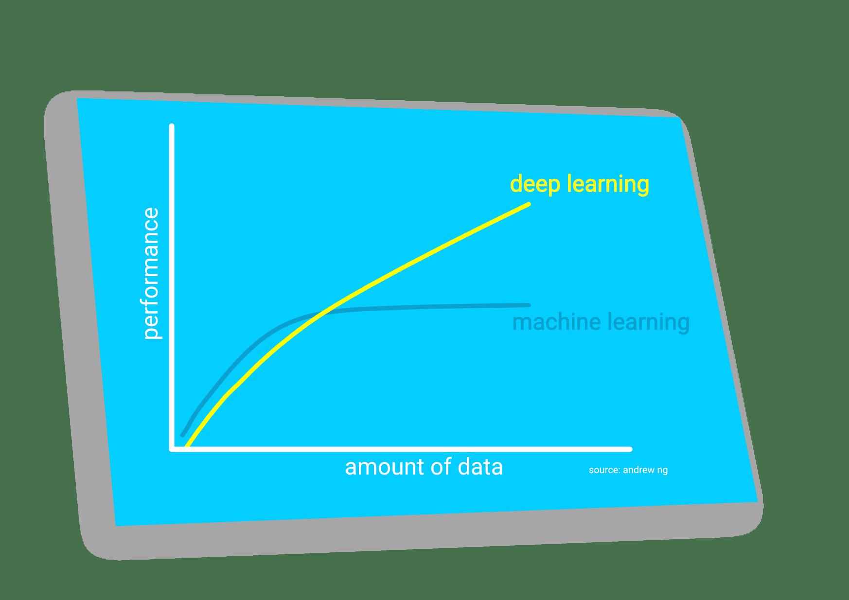 What Is Deep Learning? Powerful Versatile Methods