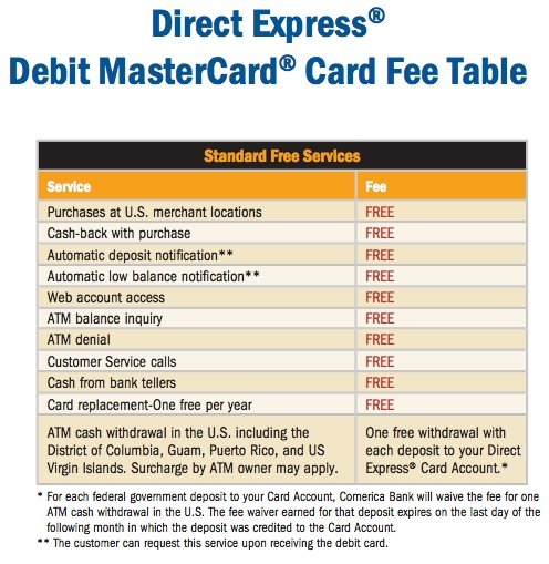 """US Direct Express Fees and Charges"""