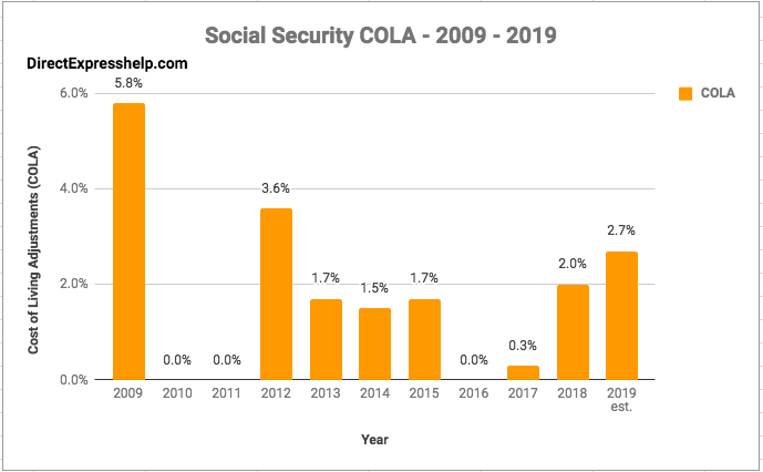 social security increases by year