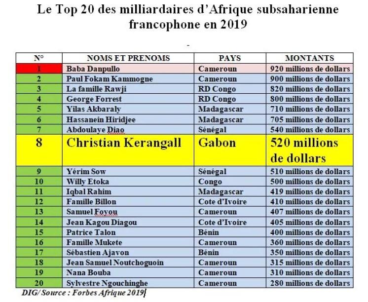 Classement Des Pays Les Plus Riches D Afrique Les 5 Pays