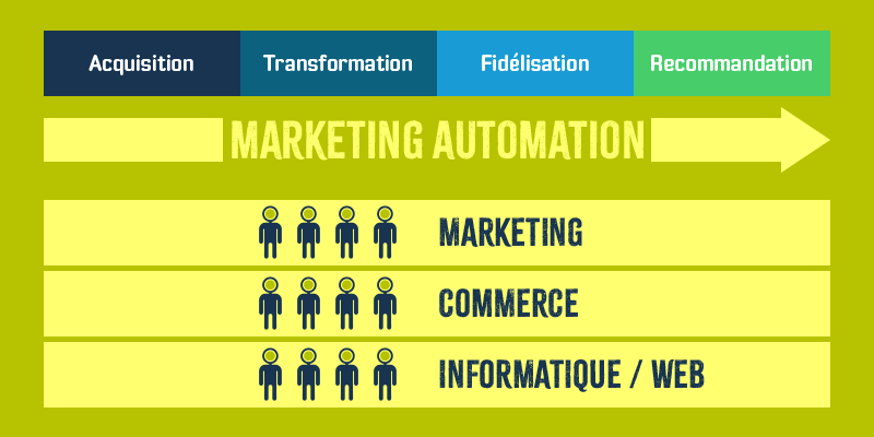 Intégration fonctionnelle du marketing automation