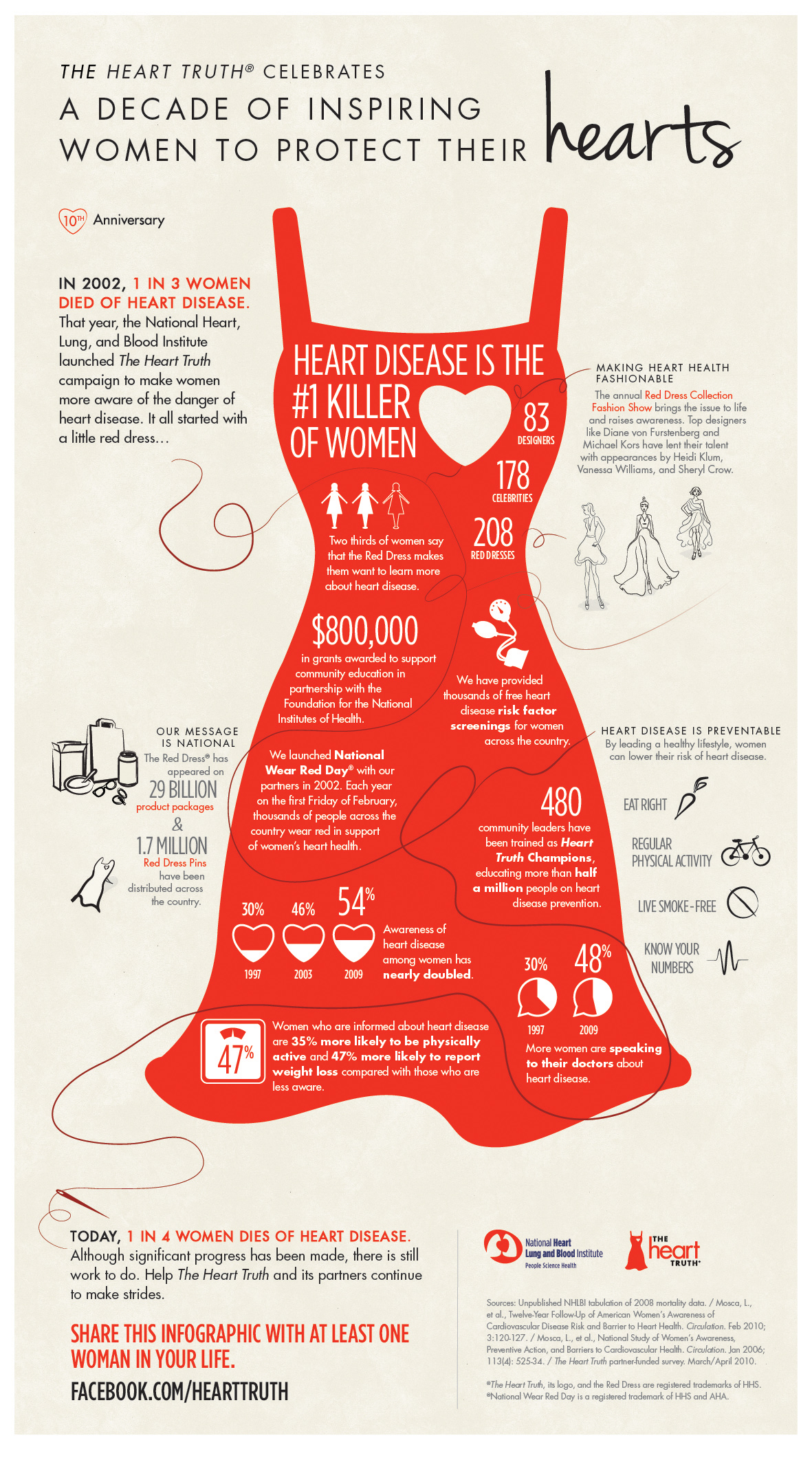 Heart Health Archives - Knoxville CPR by CPR Choice ...  |For Heart Month Wear Red