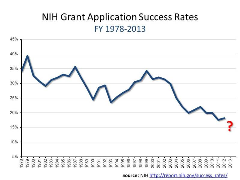 Graph of declining NIH Grant Application Success Rates from 1978 to 2013