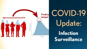 COVID-19 Update: Infection Surveillance. High viral load found from PCR helps to predict hotspots