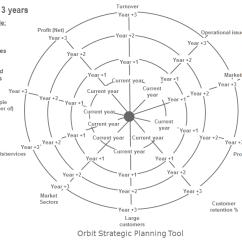 What Is The Orbital Diagram Create Wiring Kub Ltd – Creative Lancashire Directory