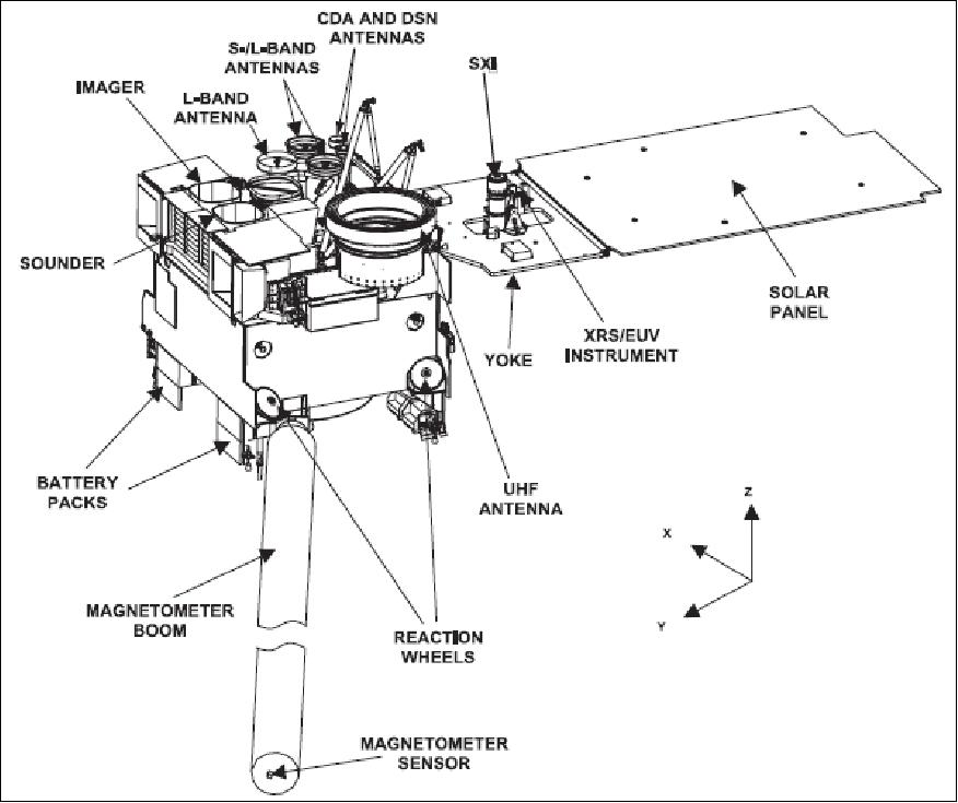 Outstanding Satellite Missions Auto Electrical Wiring Diagram Wiring 101 Tzicihahutechinfo