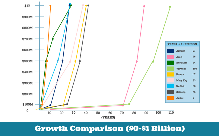 Growth Comparison ($0-$1 Billion)