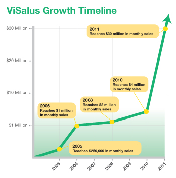 ViSalus Growth Timeline