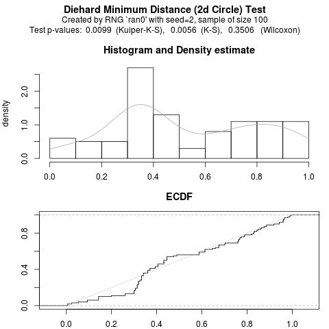 RDieHarder test of weak RNG