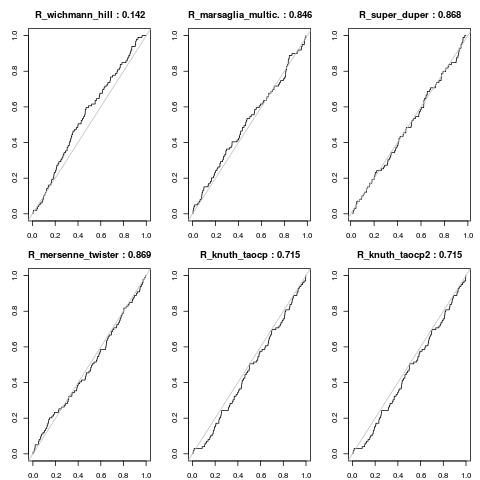 RDieHarder test of RNGs in GNU R