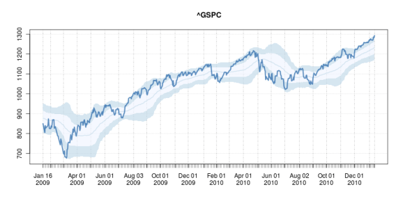 Example chart of overbought/oversold levels from plotOBOS() function