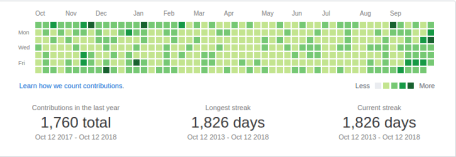 github activity october 2017 to october 2018